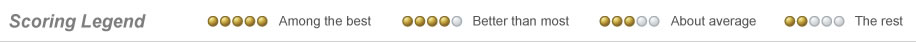 Power Circle Ratings Legend